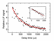 Typical raw kinetics data
