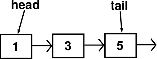 Image result for head and tail nodes linked list